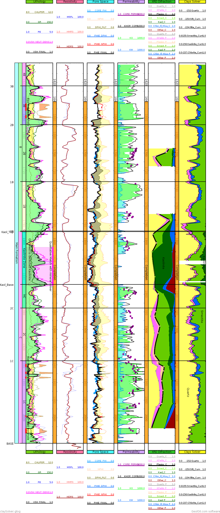 Mineral solved log plot for quartz, silt, and clay minerals: illite, smectite, kaolinite, and chlorite