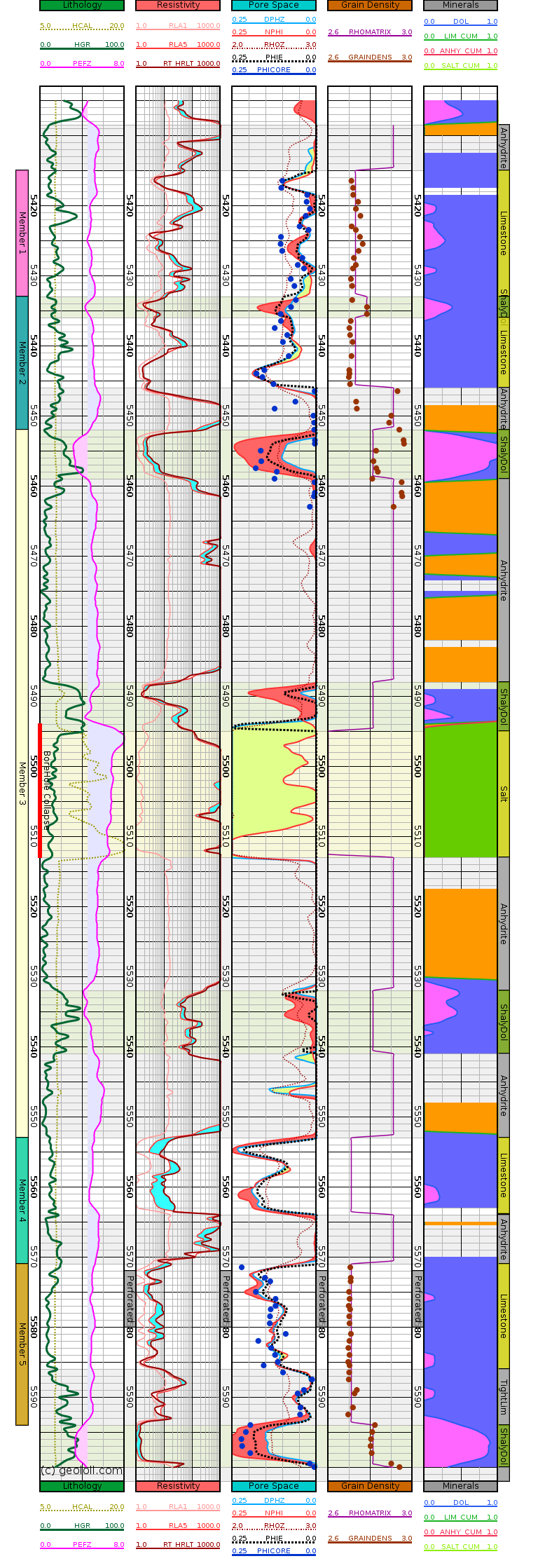 GeolOil well log plot showing a mineral solver result for limestone, dolomite, anhydrite, and salt