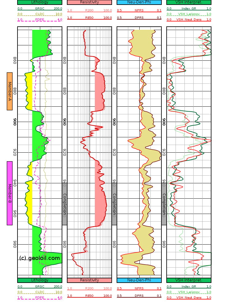 GeolOil .las log plot showing VSH computed from density porosity difference technique.