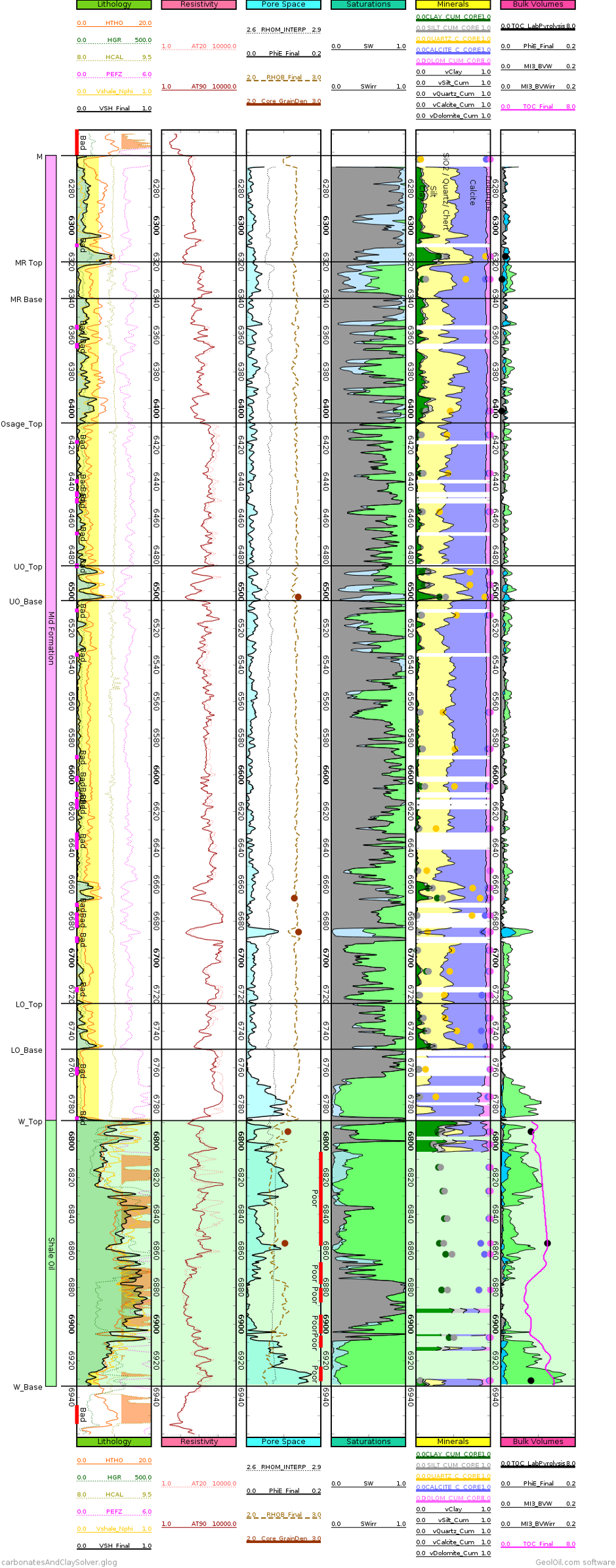 Mineral solved log plot for clays, silt, quartz, calcite, and dolomite