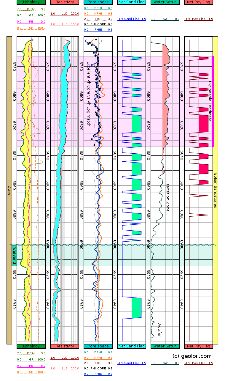 GeolOil log plot of Net-Sand and Net-Pay flags